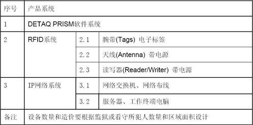 北京迪泰钶申信息DETAQ PRISM监狱、看守所应用RFID 技术管理犯人的解决方案