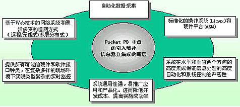 RFID在工业自动化中应用方案