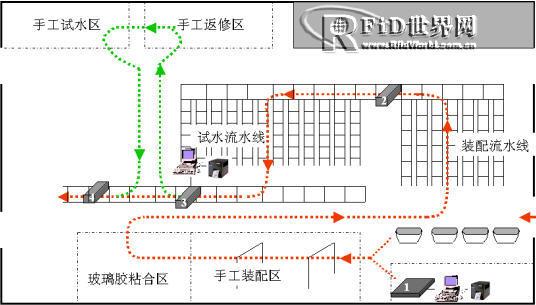 RFID在阿波罗生产线上的试点应用简介