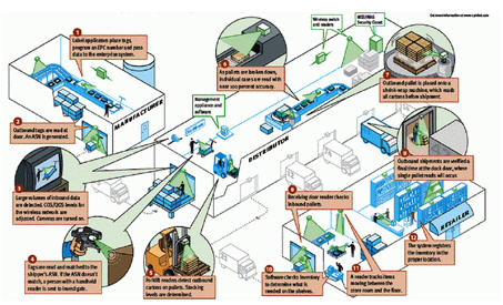 RFID在物流供应链的解决方案