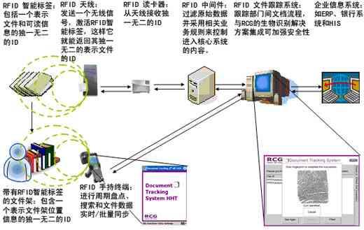 宏霸数码集团RCG文件追踪解决方案