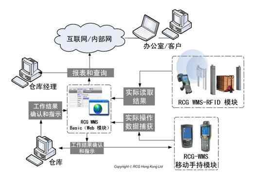 宏霸数码集团RCG仓库管理系统解决方案