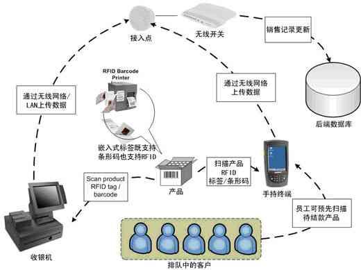 宏霸数码RFID射频识别销售终端系统
