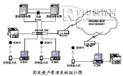 RFID固定资产管理系统方案
