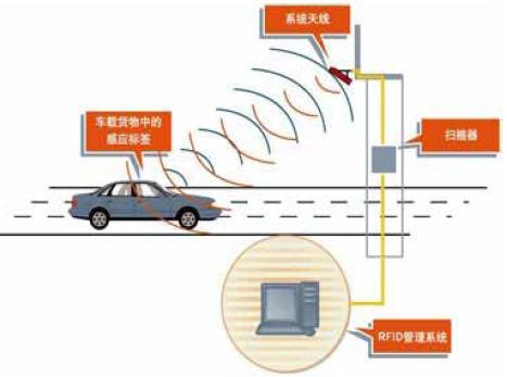 先施军、警车辆和出租车防伪RFID管理解决方案