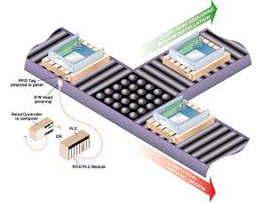 RFID在制造业的应用