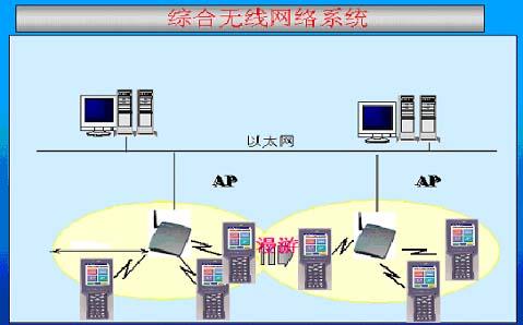 汽车零件部件配送中心无线应用方案