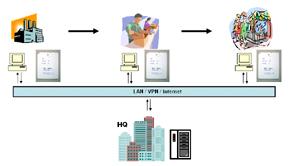 服装仓储配送管理系统