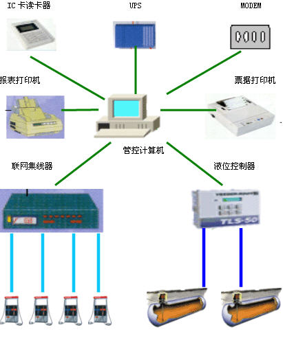 同济大学加油站射频卡卡机联动管理系统