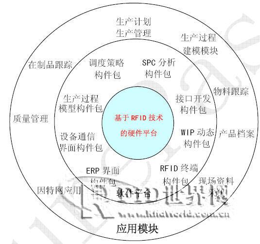 RFID 在传统制造业MES 应用 - 联信永益