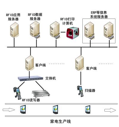 RFID家电生产线管理解决方案