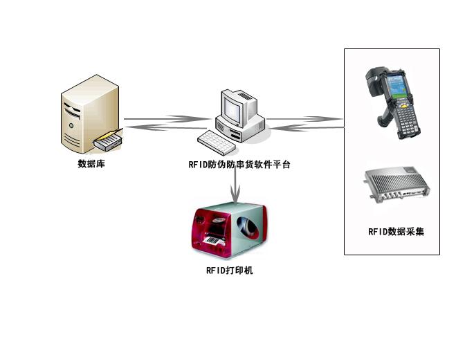 RFID商品防伪防串货解决方案