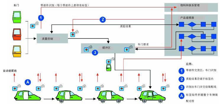 SIEMENS: 利用 RFID 技术创造更高效率 - RFID 技术在汽车行业内应用