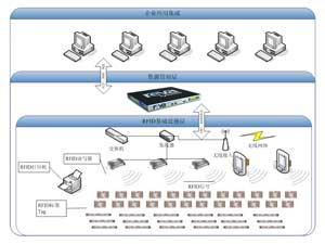 RFID技术应用迎来网络架构创新