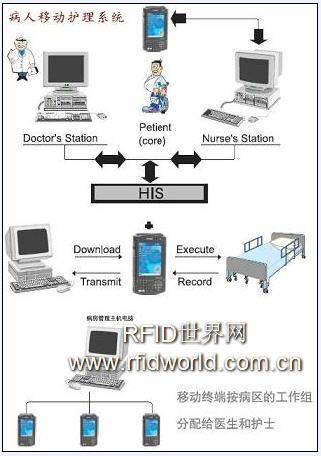 RFID移动护理系统解决方案