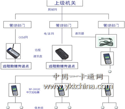 蓝卡BP-2002K加油站巡检系统图