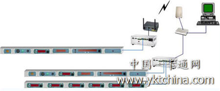 电子标签辅助拣货系统--电子标签方案