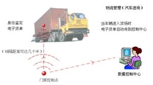 Zigbee与RFID在物流管理系统的应用