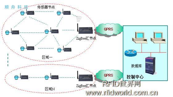 结合Zigbee和GPRS的无线数据传输网络