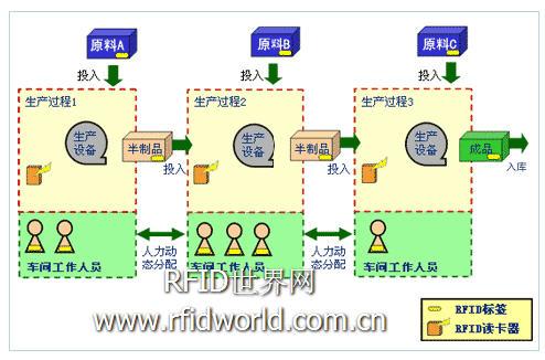 NEC产品流程控制RFID解决方案