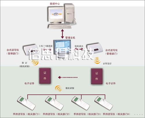 广东倍思得RFID特殊资格证件防伪管理系统