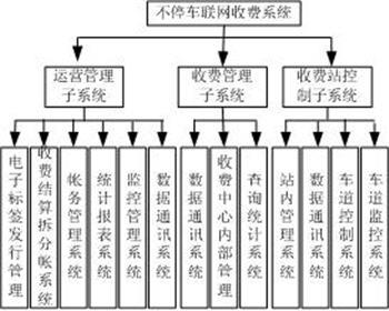IETC系统功能模块图