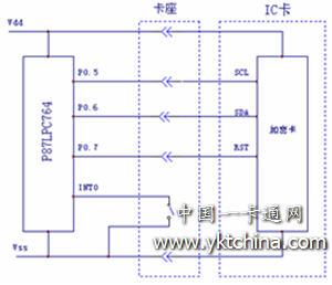 光耦合IC卡和卡座的原理