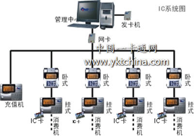 食堂收费系统组织图