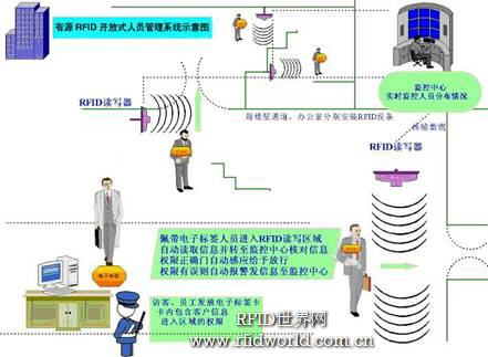 有源RIFD开放式的人员管理系统