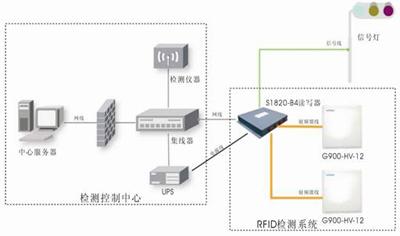 用汽车电子标签作为交通信息采集平台管理交通