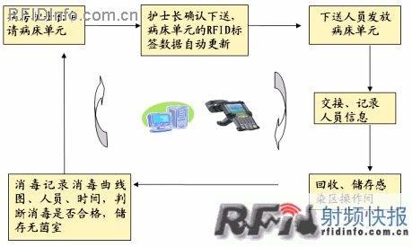 医院病床RFID信息管理系统