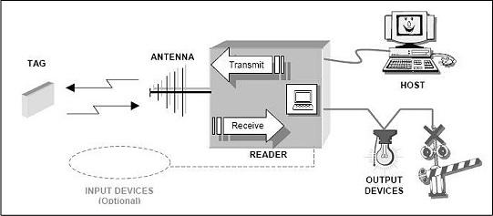 集成RFID技术的堆场管理系统解决方案