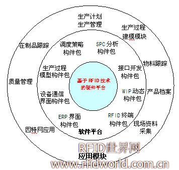 RFID在传统制造业 MES应用
