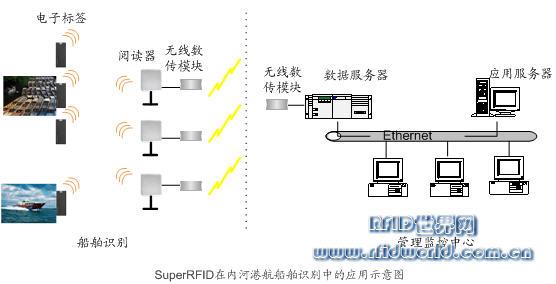 内河船舶远距离识别(上海秀派产品可实现)
