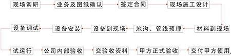 创通智能门禁管理系统应用解决方案(图)