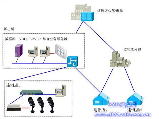 大型连锁超市监控系统建设
