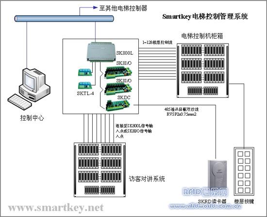Smartkey感应卡电梯控制管理系统
