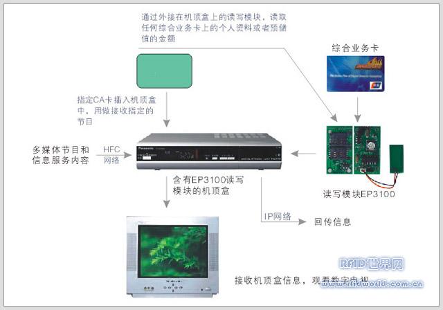 RFID技术在机顶盒支付系统中的应用