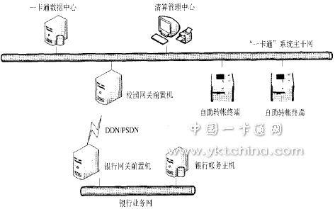 图4  银行转账系统网络结构拓扑图