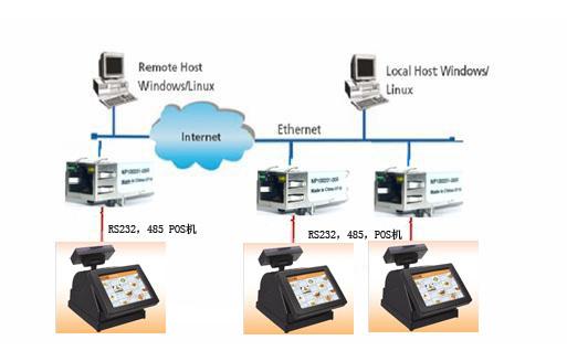 德国conextop公司的串口服务器串口转以太网模块在厨房餐饮调度系统的应用