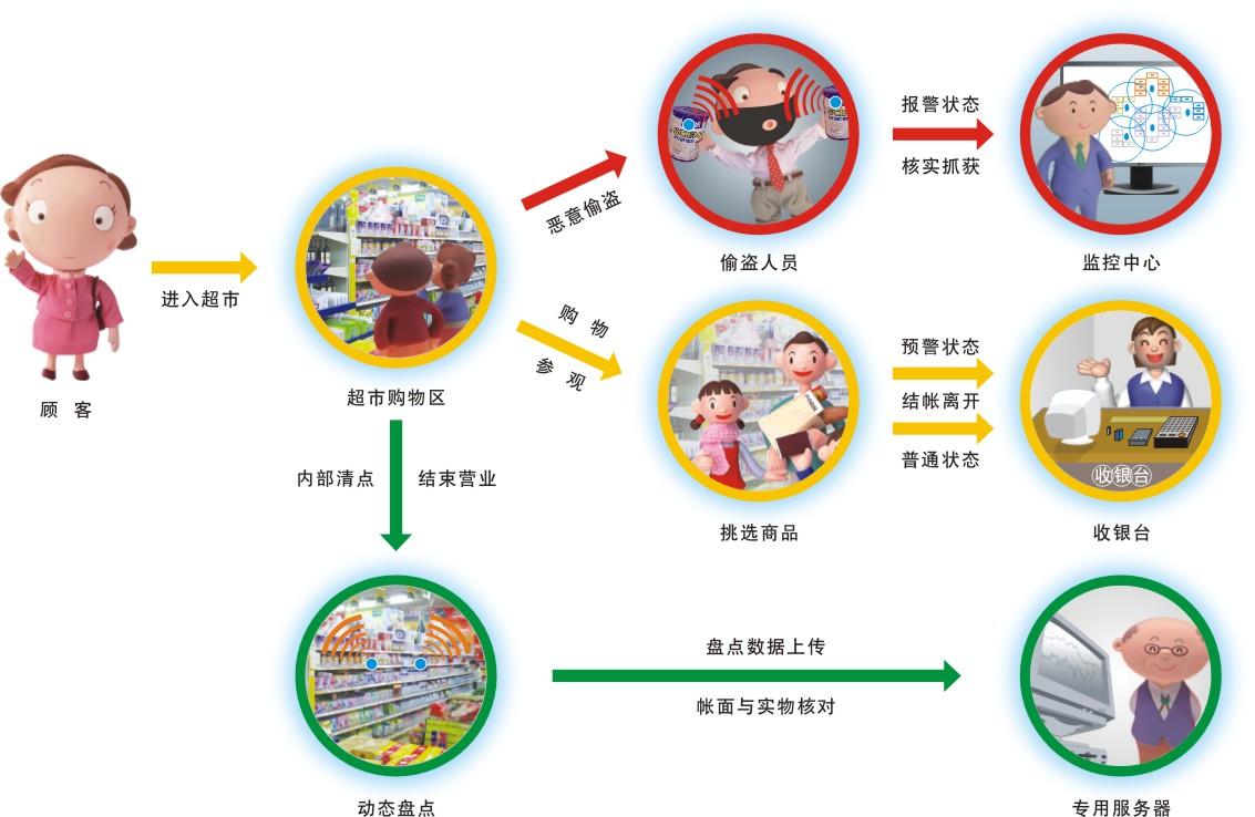 超市防盗人员岗位循迹管理系统
