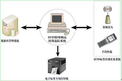 气瓶管理、危化品RFID解决方案