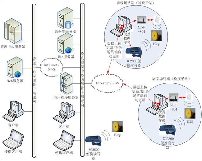威科智能动物耳标RFID管理方案