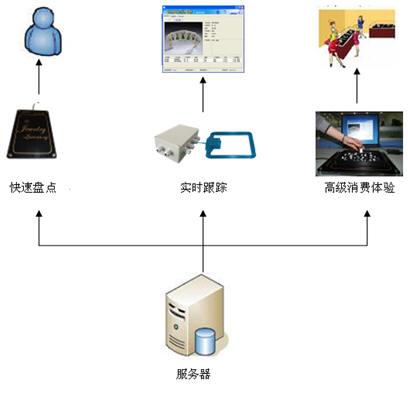 威海北洋集团 RFID 珠宝管理系统解决方案