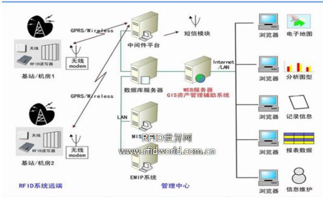 有源 RFID 在资产管理中的应用