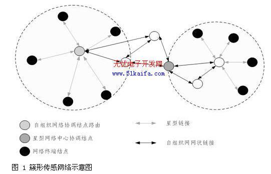 本文提出的是构建簇树形拓扑结构的无线传感器网络