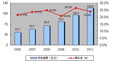 国内物联网的成长 亟待RFID突破性发展