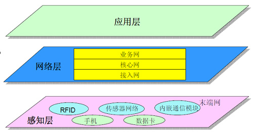物流产业链结构图-图为物联网架构图-掘金物联网 软件技术大有可为