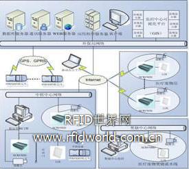 RFID 医疗废物监控系统(远望谷)