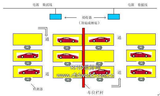 RFID无线地感停车位检测的应用